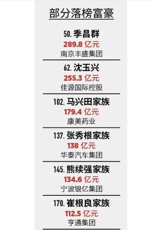 福布斯发布2019年度中国富豪榜,电商行业造富能力首屈一指