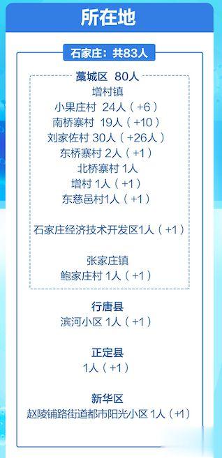 河北:非必要不进京 非必要不出省 石家庄地铁停止运营